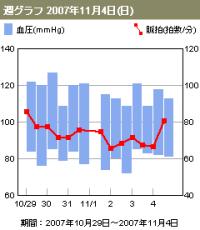 Graph_week_pulse_small